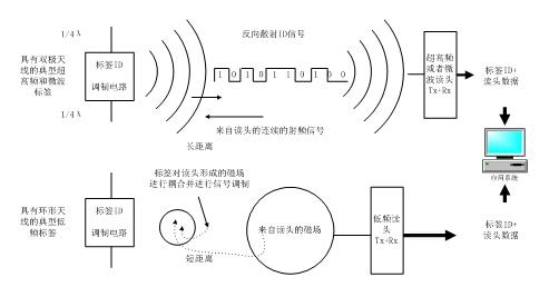 无线射频识别技术的基本原理是利用空间电磁感应(Inductive Coupling)或者电磁传播(Propagation Coupling)来进行通信,以达到自动识别被标识物体的目的。基本工作方法是将无线射频识别标签(Tags)安装在被识别物体上(粘贴、插放、挂佩、植入等),当被标识物体进入无线射频识别系统阅读器(Readers)的阅读范围时,标签和阅读器之间进行非接触式信息通讯,标签向阅读器发送自身信息如ID号等,阅读器接收这些信息并进行解码,传输给后台处理计算机,完成整个信息处理过程。 无线射频识别技